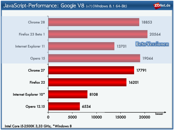 """Microsoft hat seinen in <a href=\""""http://www.zdnet.de/88160020/microsoft-gibt-preview-von-windows-8-1-zum-download-frei/\"""" target=\""""_blank\"""" title=\""""Microsoft gibt Preview von Windows 8.1 zum Download frei\"""">Windows 8.1 Preview</a> integrierten Browser im Vergleich zum Vorgänger erheblich verbessert. Diese betreffen neben einer Steigerung in Sachen HTML5-Kompatbilität und Unterstützung für WebGL vor allem Leistungsverbesserung bei der Verarbeitung von JavaScript-Code. Diesbezüglich erzielt der Internet Explorer 11 gegenüber seinem Vorgänger beeindruckende Fortschritte. Bei manchen Tests kann er die doppelte Leistung erreichen. \""""Nur\"""" 50 Prozent-Performance-Plus sind es beim Google V8-Benchmark. Mit über 13.000 Punkten kommt der IE 11 zwar noch nicht ganz die Performance des Mitbewerbs heran, verkürzt aber den Abstand erheblich. Neu an der Spitze bei diesem Test ist erstmals <a href=\""""http://downloads.netmediaeurope.de/4247/mozilla-firefox-beta/\"""" target=\""""_blank\"""" title=\""""Firefox 23 Beta 1\"""">Firefox. Version 23 Beta 1</a> setzt mit über 20.000 Punkten einen beachtlichen Bestwert. Opera erreicht mit der auf Chrome basierenden Version 15 erwartungsgemäß ein gutes Ergebnis. Wie nötig der Wechsel der Browser-Engine war, zeigt das schlechte Abschneiden der aktuellen Version 12.15."""