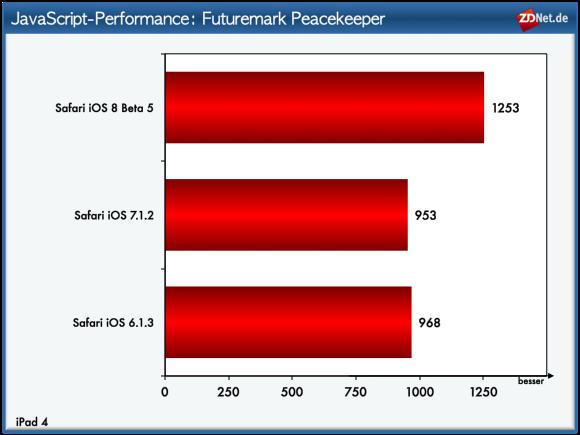 Über 30 Prozent beträgt das Leistungsplus von Safari unter iOS 8 im Vergleich zu seinen Vorgängern.