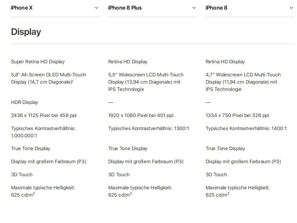 """Apple bezeichnet den 5,8 Zoll großen OLED-Bildschirm, der übrigens von Samsung zugeliefert wird und über eine Auflösung von 2436 x 1125 Pixel bietet, als \""""Super Retina HD Display\"""". Mit einer Pixeldichte von 458 ppi verfügt er über den schärfsten Bildschirm aller iPhone-Modelle. Das iPhone 8 erreicht eine Pixeldichte von 326 ppi und das iPhone 8 Plus 401 ppi.<br> Gegenüber dem <a href=\""""http://www.zdnet.de/88291510/displaymate-bildschirm-des-samsung-galaxy-s8-erhaelt-erstmals-bestnote-a/\"""" target=\""""_blanK\"""">Samsung Galaxy S8</a>, das wie das iPhone X über ein 5,8 Zoll großes Amoled-Display verfügt, aber über eine mit 2960 x 1440 Bildpunkte deutlich höere Auflösung verfügt, kann das iPhone X nicht mithalten. Das Galaxy S8 kommt mit 570 ppi auf eine knapp 25 Prozent höhere Pixeldichte.</br> Immerhin beherrscht es wie das Galaxy S8 auch eine HDR-Darstellung, was die beiden iPhone-8-Modelle nicht beherrschen."""