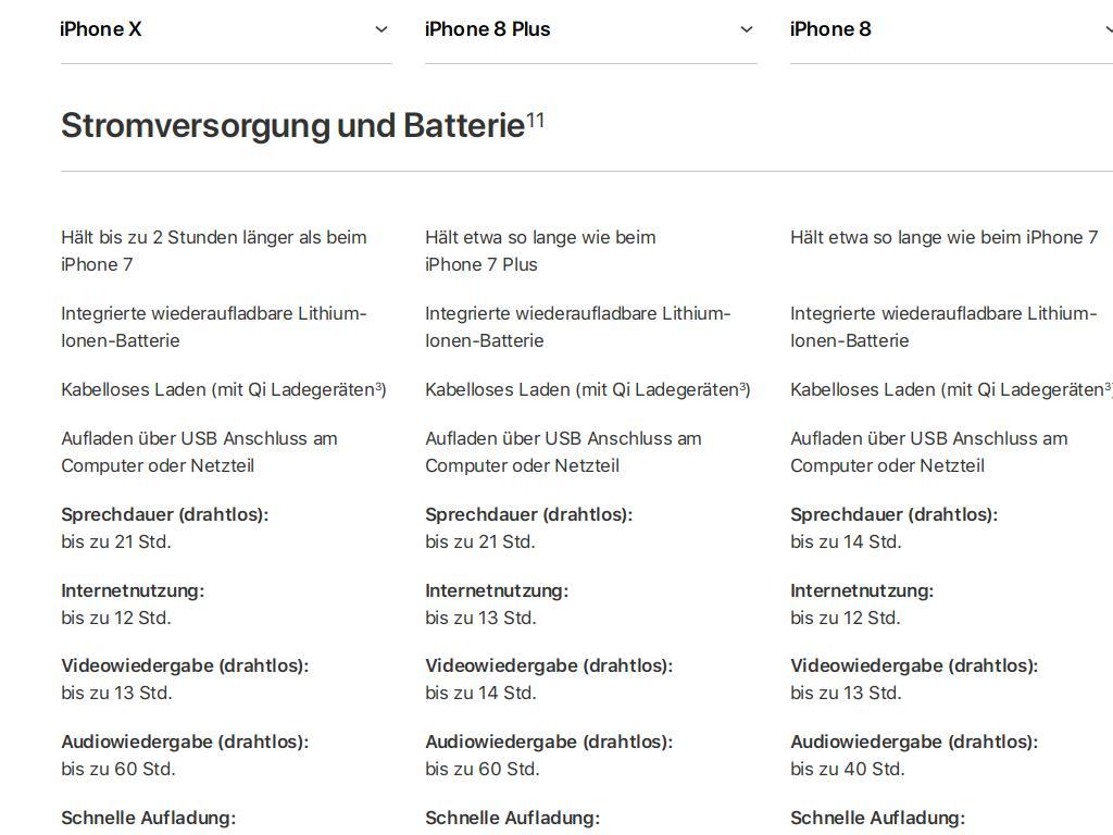 """Genaue Batteriekapazitäten hat Apple wie üblich nicht veröffentlicht. Allerdings gibt der iPhone-Hersteller für bestimmte Szenarien Laufzeiten an. Insgesamt hält der Akku des iPhone X zwei Stunden länger als der des iPhone 8, das etwa die gleiche Laufzeit wie die Vorgängervariante erzielt. <br>Sämtliche Modelle bieten drahtloses Laden nach dem QI-Standard und beherrschen nun auch eine Schnellladefunktion wie man sie schon länger von Android-Smartphones kennt. Laut Apple sind die 2017er-iPhones in 30 Minuten bis zu 50 Prozent geladen.</br>Allerdings soll die Schnellladetechnik nur mit einem <a href=\""""https://www.apple.com/at/shop/product/MJ262Z/A/29w-usb-c-power-adapter-netzteil?fnode=9b768b7dda6f71fe521adf3f2aa075cd9930f50f29e6944f3aab5b6f9d71f421a8d68f2bef4774fc6f6a778d94d0c725eca60706d22be83976a361aa7e287599d56768d0a237b6e44f053baf7a06ddb12cd288c8c9d21153be5446c099b3ec62\"""" target=\""""_blank\"""">optional erhältlichen Netzteil</a> und <a href=\""""https://www.apple.com/at/shop/product/MK0X2ZM/A/usb-c-auf-lightning-kabel-1-m?fnode=9b768b7dda6f71fe521adf3f2aa075cd9930f50f29e6944f3aab5b6f9d71f421a8d68f2bef4774fc6f6a778d94d0c725eca60706d22be83976a361aa7e287599d56768d0a237b6e44f053baf7a06ddb12cd288c8c9d21153be5446c099b3ec62\"""" target=\""""_blank\"""">Spezialkabel</a>  möglich sein: Kostenpunkt: 90 Euro."""