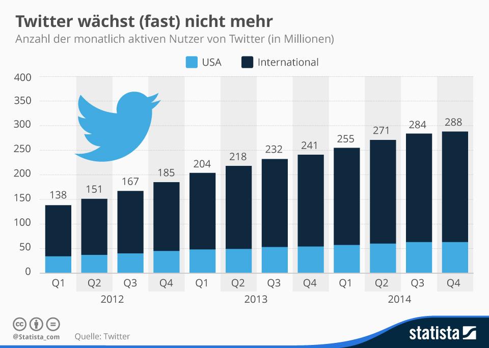 """Bäume wachsen bekanntlich nicht in den Himmel. Das ist auch bei Twitter so. Der Zuwachs an Nutzern tendiert gegen Null. <a href=\""""http://www.zdnet.de/88218313/twitters-nettoverlust-schrumpft-um-75-prozent-im-vierten-quartal/\"""" target=\""""_blank\"""" title=\""""Twitters Nettoverlust schrumpft um 75 Prozent im vierten Quartal\"""">Wirtschaftlich befindet sich der Kurznachrichtendienste allerdings auf Erholungskurs</a>. Obwohl das Unternehmen im letzten Quartal 2014 einen Nettoverlust von 125 Millionen Dollar verzeichnet hat, bedeutet dies gegenüber dem Vorjahreszeitraum eine Verbesserung um 75 Prozent. Der Umsatz hat sich sogar auf 479 Millionen Dollar verdoppelt.   <br> <a href=\""""http://de.statista.com/infografik/1518/monatlich-aktive-nutzer-von-twitter-weltweit/\"""" target=\""""_blank\"""">Grafik: Statista</a>"""