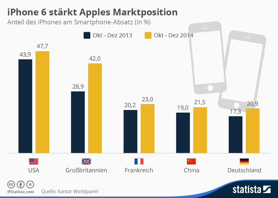 """Obwohl Apple mit dem iPhone im letzten Quartal einen neuen Absatzrekord geschafft hat, ist das Apple-Telefon hierzulande nicht so erfolgreich wie in anderen Ländern. In Deutschland erreicht es einen Anteil von knapp 21 Prozent. In den USA kauft fast jeder zweite Smartphone-Käufer ein iPhone. Mit 42 Prozent Anteil ist das iPhone in Europa in Großbritannien am beliebtesten. In Frankreich kommt es auf 23 Prozent und in China auf 21,5 Prozent.<br> <a href=\""""http://de.statista.com/infografik/3024/anteil-des-iphones-am-smartphone-absatz-in-europa/\"""" target=\""""_blank\"""">Grafik: Statista</a>"""