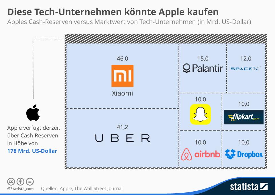 """Als erste Firma weltweit erzielt <a href=\""""http://www.zdnet.de/88218966/apple-erreicht-als-erstes-unternehmen-boersenwert-von-mehr-als-700-milliarden-dollar/\"""" target=\""""_blank\"""" title=\""""Börsenwert von Apple steigt auf über 700 Milliarden Dollar\"""">Apple im Februar 2015 einen Börsenwert von über 720 Milliarden Dollar</a>. Damit ist der iPhone-Hersteller mehr Wert als Google und Microsoft zusammen. Auch die Barreseven in Höhe von 178 Milliarden Dollar können sich sehen lassen. Damit könnte sich Apple einige der wertvollsten Start-Ups einverleiben. <br> <a href=\""""http://de.statista.com/infografik/3188/apples-cash-reserven-versus-marktwert-von-tech-unternehmen/\"""" target=\""""_blank\"""">Grafik: Statista</a>"""