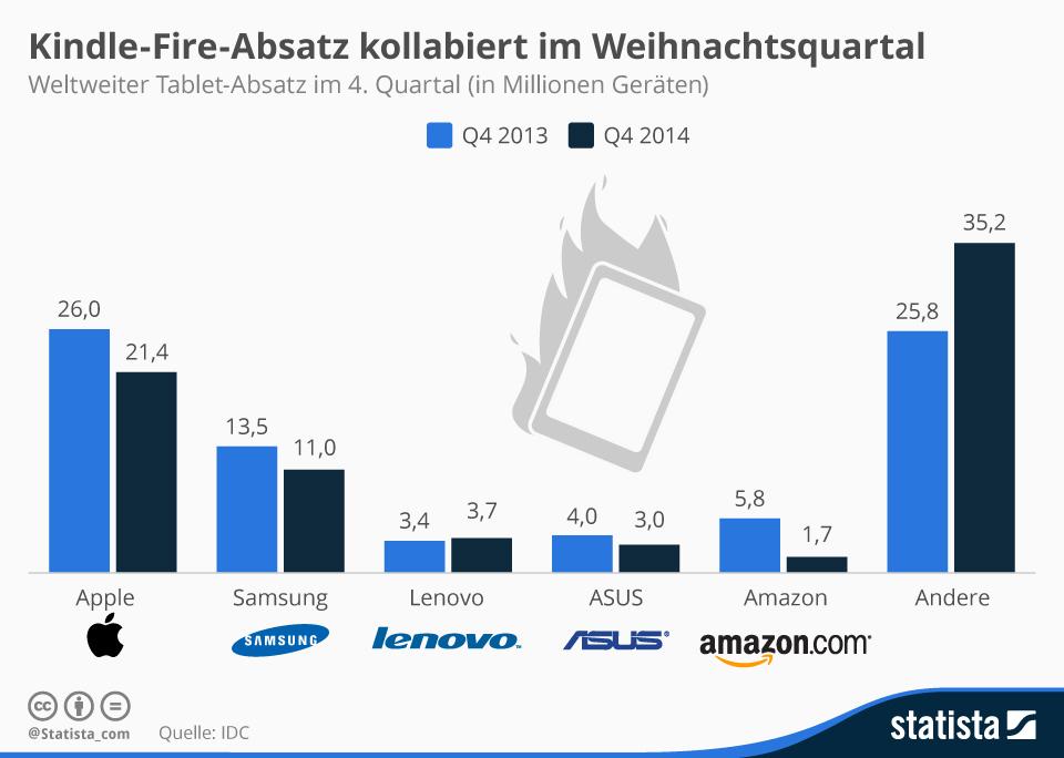 """Von Oktober bis Dezember 2014 wurden 76,1 Millionen Tablets verkauft, das entspricht einem Rückgang von 3,2 Prozent. Davon war auch Apple betroffen. Das iPad verkaufte sich 17,8 Prozent schlechter als im Vorjahreszeitraum. Auch Samsung verbuchte mit -18,1 Prozent einen Verkaufsrückgang. Am meisten hat Amazon gelitten: Im Vergleich zum Vorjahres-Quartal ist der Absatz der Kindle-Tablets um 70 Prozent eingebrochen.  <br> <a href=\""""http://de.statista.com/infografik/3192/weltweiter-tablet-absatz/\"""" target=\""""_blank\"""">Grafik: Statista</a>"""
