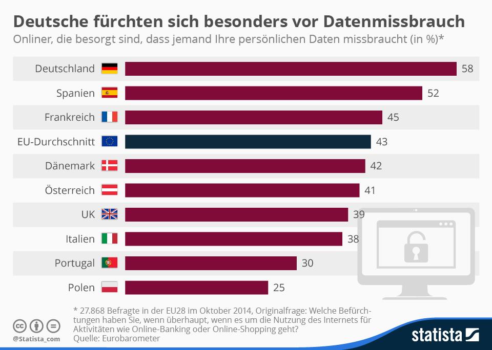 """58 Prozent der deutschen Internetnutzer befürchten, dass ihre Daten zu kriminellen Zwecken mißbraucht werden können. Nirgendwo sonst in Europa herrscht diesbezüglich mehr Angst. Das geht aus dem aktuellen <a href=\""""http://ec.europa.eu/public_opinion/index_en.htm\"""" target=\""""_blank\"""">Euro-Barometer</a> hervor. <br> <a href=\""""http://de.statista.com/infografik/3220/angst-vor-datenmissbrauch-bei-internetnutzern/\"""" target=\""""_blank\"""">Grafik: Statista</a>"""