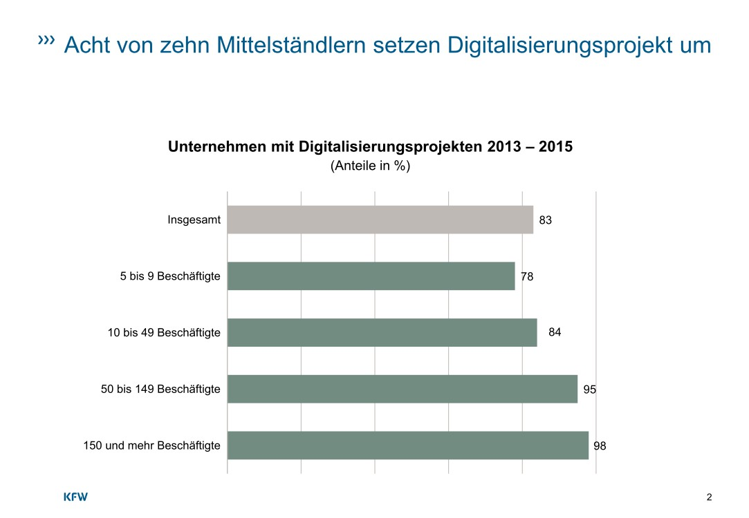 """Deutliche Unterschiede zeigen sich zwischen größeren und kleineren Unternehmen. In der Größenklasse ab 150 Mitarbeitern haben mit 98 Prozent nahezu alle Unternehmen in den Jahren 2013 bis 2015 Digitalisierungsprojekte durchgeführt. Diese Größenklasse umfasst zu einem erheblichen Teil auch noch Unternehmen, die als kleine und mittlere Unternehmen im Sinne der EU-Definition zählen. Unternehmen mit 50 bis 149 Mitarbeitern haben zu 95 Prozent Digitalisierungsprojekte durchgeführt. Bereits ab einer Größe von 50 Mitarbeitern kommt also nahezu kein Unternehmen mehr ohne Ausbau seines Digitalisierungsgrades aus. Die Frage ist heute nicht mehr, ob Unternehmen dieser Größe ihre Digitalisierung ausbauen, sondern in welchem Umfang dies geschieht. Etwas anders sieht es bei den kleineren Unternehmen aus. Hier beträgt der Anteil derer, die Digitalisierungsprojekte durchgeführt haben, 78 Prozent für Unternehmen mit 5 bis 9 Mitarbeitern und 84 Prozent für Unternehmen mit 10 bis 49 Mitarbeitern. Auch die überwiegende Mehrheit der kleineren Unternehmen hat also Projekte zum Ausbau der eigenen Digitalisierung durchgeführt. Es gibt aber noch eine sichtbare Gruppe kleiner Unternehmen, die von der Dynamik der Digitalisierung wenig erfasst wird.<br><a href=\""""https://www.kfw.de/PDF/Download-Center/Konzernthemen/Research/PDF-Dokumente-Studien-und-Materialien/Digitalisierung-im-Mittelstand.pdf\"""">Quelle: KfW-Studie August 2016</a>"""