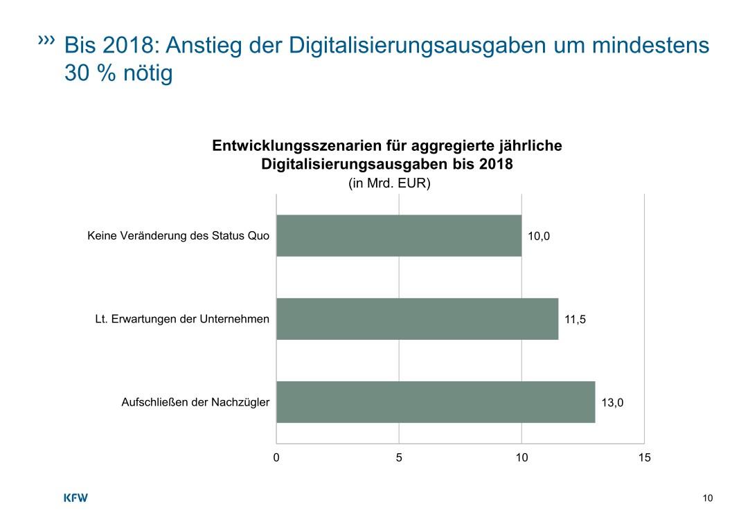 """Damit mehr Mittelständler von der Digitalisierung profitieren können, ist eine jährlicher Anstieg der Ausgaben entsprechender Projekte bis 2018 von jetzt 10 auf 13 Milliarden Euro nötig. <br><a href=\""""https://www.kfw.de/PDF/Download-Center/Konzernthemen/Research/PDF-Dokumente-Studien-und-Materialien/Digitalisierung-im-Mittelstand.pdf\"""">Quelle: KfW-Studie August 2016</a>"""