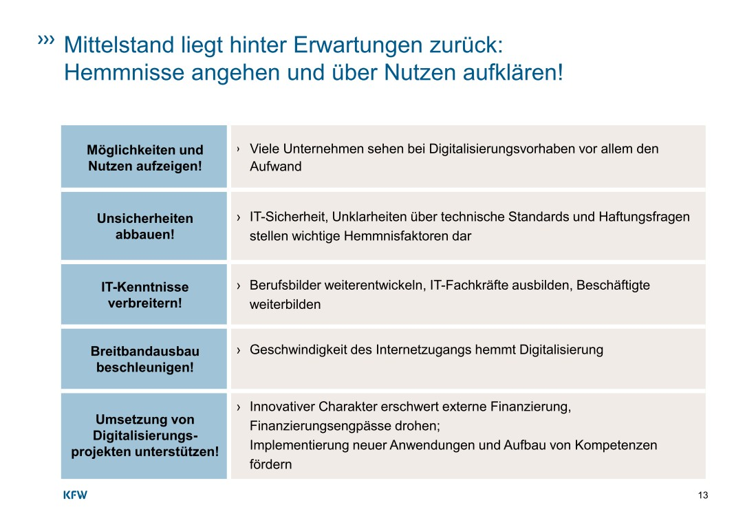 """Defizite bei Internetgeschwindigkeit, IT-Sicherheit und IT-Kompetenzen der Beschäftigten sind nach wie vor zentrale Hemmnisse einer weitergehenden Digitalisierung im deutschen Mittelstand. Hier ist neben erhöhtem Unternehmensengagement auch politisches Handeln weiterhin gefragt. In Bezug auf Datenschutz, Datensicherheit und Haftungsrisiken sind sowohl gesetzliche Regelungen erforderlich als auch Maßnahmen, die helfen, Kompetenzen im Umgang mit Risiken aufzubauen. Im Bereich der IT-Kompetenzen besteht bei der Ausbildung von IT-Fachkräften aber auch bei der Aus- und Weiterbildung anderer Beschäftigter Handlungsbedarf, insbesondere vor dem Hintergrund sich wandelnder Qualifikationsanforderungen.<br><a href=\""""https://www.kfw.de/PDF/Download-Center/Konzernthemen/Research/PDF-Dokumente-Studien-und-Materialien/Digitalisierung-im-Mittelstand.pdf\"""">Quelle: KfW-Studie August 2016</a>"""