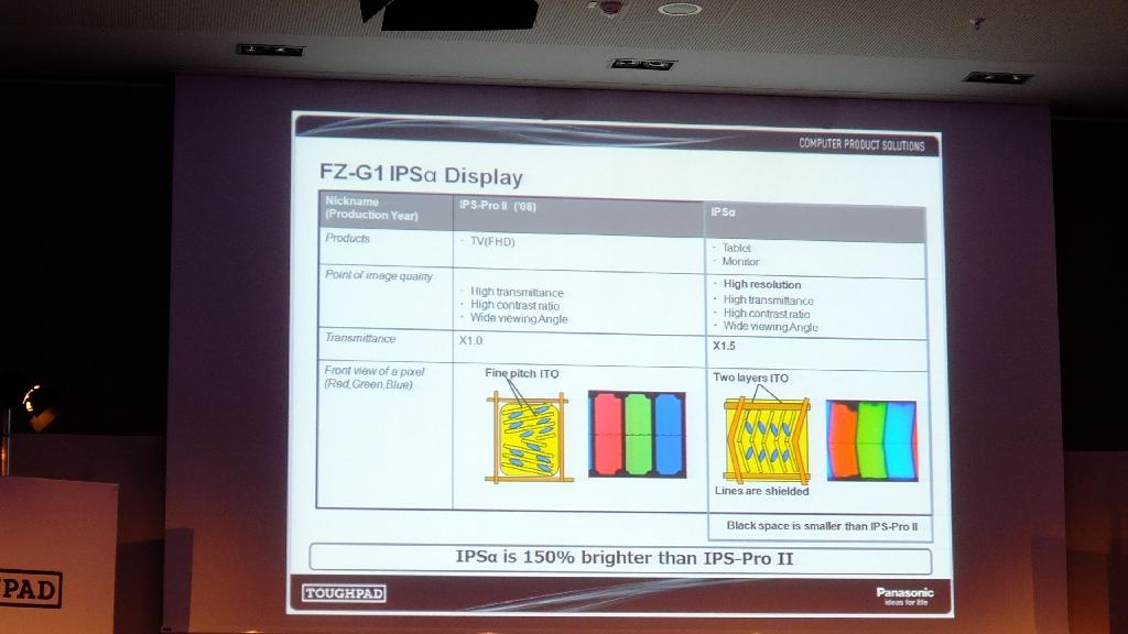 Die höhere Leuchtkraft wird durch eine optimierte Pixelanordnung erreicht, die weniger Platz zwischen den einzelnen Zellen benötigt.