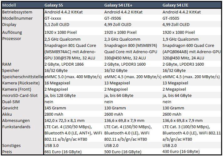 """Samsung hat sein neues Smartphone-Flaggschiff auf dem Mobile World Congress in Barcelona <a href=\""""http://www.zdnet.de/88185098/mwc-samsung-stellt-galaxy-s5-vor/\"""" target=\""""_blank\"""">vorgestellt</a>. Auf den ersten Blick scheint sich kaum etwas im Vergleich zu den Vorgängermodellen geändert zu haben. Weder verfügt das S5 über einen höher auflösenden Bildschirm mit 2.560 x 1.440 Pixel, noch ist sein Gehäuse aus Metall, wie zuvor gemutmaßt worden war. Aber wer weiß, vielleicht bringt Samsung ja noch ein S5 mit dieser Ausstattung.  Doch auch das vorgestellte Modell bietet einige Neuerungen. Als erstes ist die Snapdragon-CPU 801 zu nennen, die im Vergleich zum Modell 600 im ursprünglich vorgestellten S4 gut 30 Prozent schneller taktet. Zudem bietet sie eine mit dem Adreno 330 deutlich leistungsfähiger Grafikeinheit. Diese taktet mit 578 MHz knapp 30 Prozent schneller als die Adreno 320 im Galaxy S4. Außerdem ist die Anzahl der Arithmetisch-logische Einheiten (ALU) um ein Drittel auf 32 gestiegen. Somit dürfte das S5 vor allem im 3D-Bereich neue Benchmarkrekorde aufstellen.  Diese werden auch ermöglicht durch die höhere RAM-Performance der verbauten LPDDR3-1866-Bausteine, die eine höhere Bandbreite als die im S4 verwendeten LPDDR3-1600-Module bieten. Gegenüber dem Galaxy S4 LTE+, das seit Dezember erhältlich ist, sind die Unterschiede nicht so stark."""