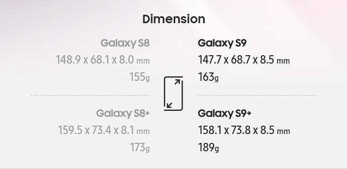 Galaxy S9 und Galaxy S9+ sind mit 147,7 und 158,1 mm etwas weniger hoch als ihre Vorgänger mit 148,9 und 159,5 mm. Dafür sind sie mit 68,7 und 73,8 mm etwas breiter und mit 8,5 mm auch etwas dicker. Außerdem wiegen sie mit 155 und 189 Gramm etwas mehr als Galaxy S8 und Galaxy S8+.