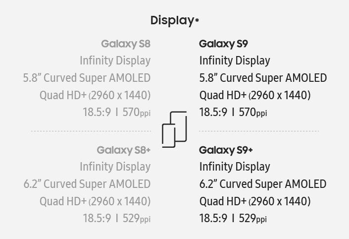 In Sachen Display hat sich an den grundsätzlichen Spezifikationen im Vergleich zu den Vorgängermodellen nichts verändert. Die maximale Auflösung beträgt nach wie vor 2960 x 1440 Bildpunkte, was bei einer Diagonalen von 5,8 Zoll (Galaxy S9) für eine Schärfe von 580 ppi sorgt. Beim mit 6,2 Zoll großen Display des Galaxy S9+ sind es 529 ppi. Das Seitenverhältnis liegt bei 18,5:9. </br> Laut Samsung sind die Displays in den S9-Varianten allerdings um 15 Prozent heller und erreichen nun bis zu 700 nits.