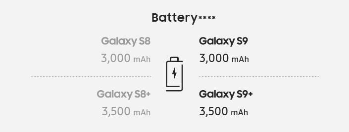 Gesetzt den Fall, dass die Spannung der Batterien genauso groß ist wie bei den S8-Modellen, sollten die verwendeten Akkus, deren Kapazität sich im Vergleich zu den Vorgängern mit 3000 mAh und 3500 mAh (S9+) nicht erhöht hat, mindestens für ähnlich langen Betrieb bieten, wie man das von den S8-Modellen gewohnt ist. Für genauere Angaben zur Batterielaufzeit muss man erst detaillierte Tests abwarten.