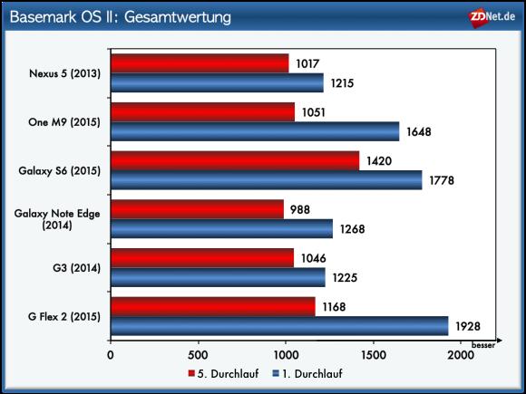 ZDNet hat die aktuellen Smartphone-Modelle LG G Flex 2, HTC One M9 und Samsung Galaxy S6 einem umfangreichen Benchmarktest unterzogen. Zum Vergleich dienen außerdem die Modelle aus den Vorjahren Samsung Galaxy Note Edge, LG G3 und Google Nexus 5.<br> Moderne Smartphones verfügen inzwischen über bis zu acht Rechenkerne. Werden diese intensiv genutzt, erhitzen sie sich sehr stark. In den Prozessoren befindet sich daher eine Regelung, die die Betriebsspannung und die Taktfrequenz dementsprechend anpasst. Das hat natürlich Auswirkungen auf die Leistungsfähigkeit. Im ZDNet-Benchmarktest zeigt sich, wie stark der Leistungseinbruch sein kann. Hierfür wurde der Basemark OS II insgesamt fünf Mal gestartet. Aufgrund der Hitzeentwicklung reduzierte sich das Gesamtergebnis nach jedem Durchlauf. Die aktuellen Smartphonemodelle mit Snapdragon 810 LG G Flex 2 und HTC One M9 sind davon am stärksten betroffen. Bei starker Belastung sind sie kaum schneller als Geräte aus den Vorjahren. Der im Samsung Galaxy S6 Exynos-Prozessor bringt auch unter starker Belastung noch gute Leistungswerte.