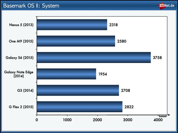 """Der Test \""""System\"""" des Benchmarks Basemark OS II überprüft die Rechenleistung der Geräte. Hierfür müssen die Probanden mathematische Aufgaben lösen und XML-Daten verarbeiten. Die Tests verwenden dabei einen wie auch sämtliche Rechenkerne.<br> Mit großem Abstand kann sich das Samsung Galaxy S6 an die Spitze des Gesamtklassements setzen. Auf dem zweiten Platz landet das mit Snapdragon 810 ausgestattete G Flex 2 von LG. Überraschend stark präsentiert sich das G3, ebenfalls von LG, auf Rang drei. Erst dann folgt das HTC One M9, dessen Snapdragon 810 unter Last offenbar stärker eingebremst wird als dies beim G Flex 2 der Fall ist."""