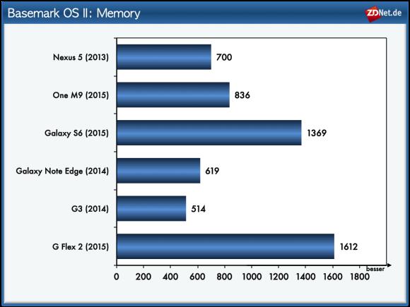 Anders als der Name Memory vermuten lässt, wird bei diesem Test nicht die RAM-Geschwindigkeit getestet, sondern die Leistung des Flashsspeichers. <br> Es ist bekannt, dass im Samsung Galaxy S6 besonders leistungsfähiger Flashspeicher zum Einsatz kommt. Dieser basiert auf dem Standard UFS 2.0, der deutlich mehr Daten in der gleichen Zeit übertragen kann wie die bisher in Smartphones genutzten eMMC-Module. Damit soll der interne Speicher des Galaxy S6 nun fast so schnell wie eine SSD sein. Überraschenderweise belegt in diesem Test aber nicht das Samsung-Flagsschiff Platz 1, sondern das G Flex 2. Offenbar arbeitet das LG-Smartphone auch mit UFS-2-Flashspeicherzellen. Im Vergleich zum restlichen Testfeld sind die beiden jedenfalls erheblich schneller.