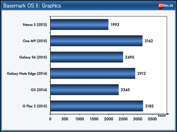 Im Grafiktest können sich die beiden Full-HD-Smartphones mit Snapdragon 810 LG G Flex 2 und HTC One M9 vor dem Galaxy S6 platzieren. Selbst das Galaxy Note Edge ist bei diesem Test noch schneller als das neue Samsung-Flaggschiff.