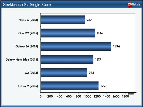 Auch bei der Rechenleistung eines einzelnen CPU-Kerns belegt das Galaxy S6 den ersten Platz. Schon mit etwas Abstand platziert sich das G Flex 2 im Geekbench auf Rang zwei. Das HTC One M9 ist bei diesem Test kaum schneller als das Galaxy Note Edge.