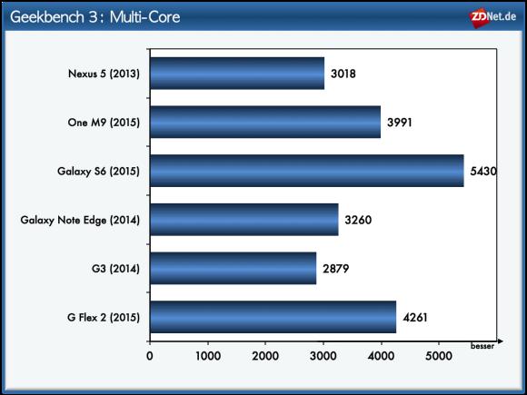 """Im Geekbench-Test \""""Multi-Core\"""", der mithilfe zahlreicher Verfahren die Rechengeschwindigkeit der Probanden unter Zuhilfenahme sämtlicher Rechenkerne ermittelt, kann das Galaxy S6 wie schon beim Basemark OS II System klar den ersten Platz erzielen. Auf den Rängen zwei und drei platzieren sich die Snapdragon-810-Geräte G Flex 2 und HTC One M9."""