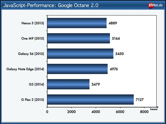 Den von Google entwickelten Octane-Test bewältigt mit klarem Abstand das G Flex 2 am schnellsten. Auf Platz zwei landet das S6, dicht gefolgt von One M9, Nexus 5 und Galaxy Note Edge. Das G3 kann überraschenderweise bei diesem Test nicht mithalten.