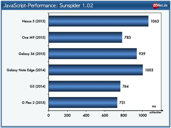 Im Sunspider-Test belegt das G Flex 2 wiederum den ersten Platz. Knapp dahinter folgen G3 und One M9. Das S6 landet nur auf dem dritten Rang. Nur wenig langsamer ist das Note Edge. Am schlechtesten schneidet das Nexus 5 bei diesem Test ab.