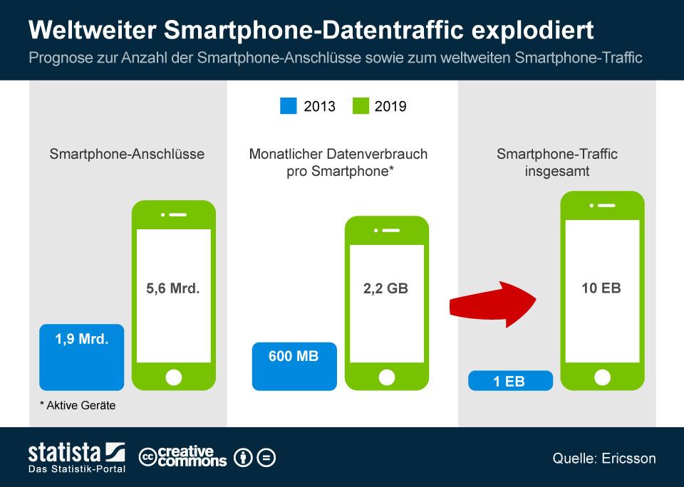 """Die Anzahl aktivierter Smartphones steigt bis 2019 auf 5,6 Mrd. Damit verbunden ist auch ein Anstieg des Datenverkehrs: Von durchschnittlich 600 MByte pro Monat im Jahr 2013 soll dieser im Jahr 2019 2,2 GByte betragen. Damit verzehnfacht sich der Smartphone-Traffic von 1 EByte im Jahr 2013 auf insgesamt 10 EByte im Jahr 2019. Die Mobile Revolution geht also weiter (Grafik: <a href=\""""http://de.statista.com/infografik/1649/smartphone-traffic-prognose/\"""" target=\""""_blank\"""">Statista</a>)"""