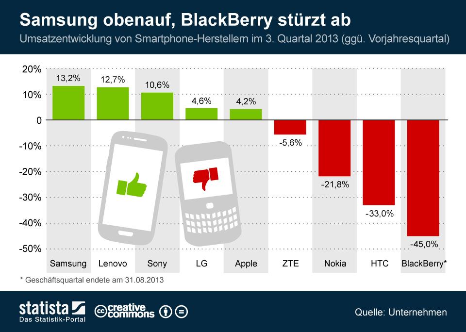 """Von den starken Smartphone-Verkaufszahlen konnte 2013 Samsung, Lenovo, Sony, LG und Apple profitieren. Bei ZTE, Nokia, HTC und Blackberry ging der Umsatz teils beträchtlich zurück (Grafik: <a href=\""""http://de.statista.com/infografik/1328/umsatzentwicklung-von-smartphone-herrstellern/\"""" target=\""""_blank\"""">Statista</a>)."""