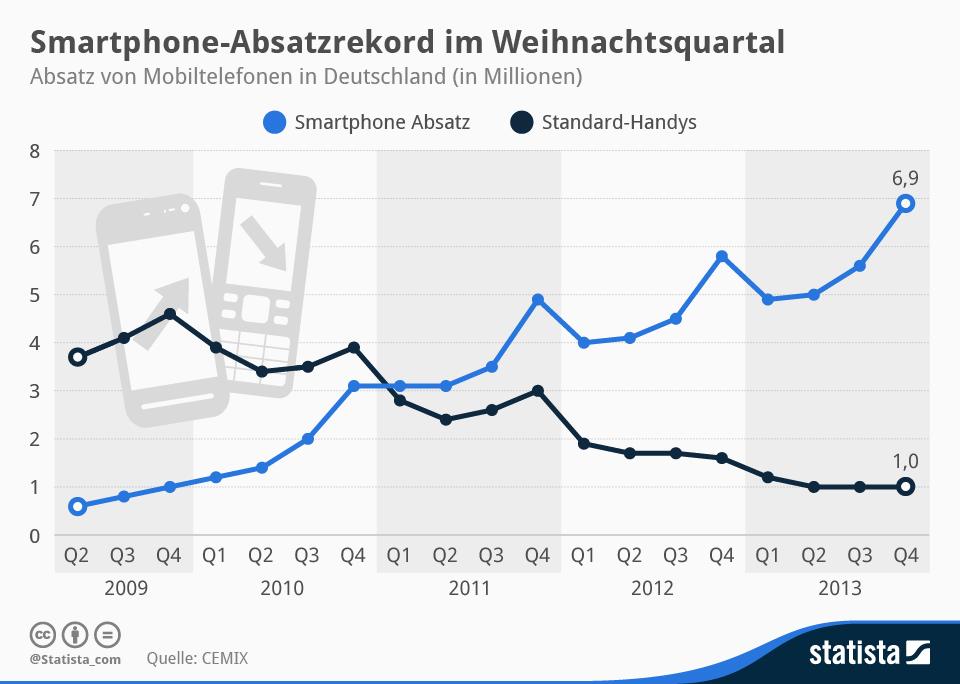 """Seit 2011 werden hierzulande mehr Smartphones als herkömmliche Handys, sogenannte Feature-Phones, verkauft. Im Weihnachtsquartal 2013 wurde mit 6,9 Millionen verkauften Geräten eine neuer Rekord erzielt (Grafik: <a href=\""""http://de.statista.com/infografik/736/absatz-von-mobiltelefonen-und-smartphones-in-deutschand/\"""" target=\""""_blank\"""">Statista</a>)."""