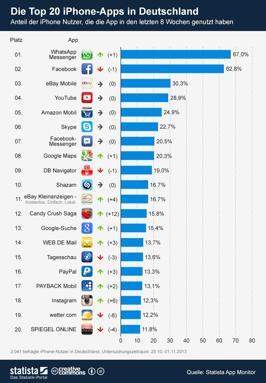 """Auch unter iOS ist WhatsApp mit einer Nutzungsreichweite von 67 Prozent die beliebteste App. Allerdings liegt mit 62,8 Prozent Facebook nur knapp dahinter. Den dritten Rang erzielt Ebay mit 30,3 Prozent (Grafik: <a href=\""""http://de.statista.com/infografik/993/die-top-20-iphone-apps-in-deutschland/\"""" target=\""""_blank\"""">Statista</a>)."""