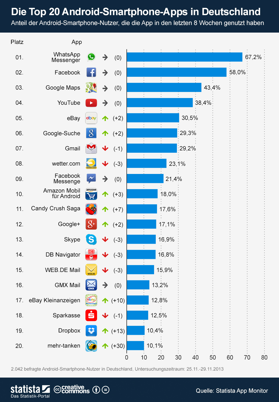 """WhatsApp ist mit 67 Prozent Nutzungsreichweite vor Facebook mit 58 Prozent die beliebteste App auf Android-Telefonen. An dritter Stelle kommt Google Maps mit 43,4 Prozent (Grafik: <a href=\""""http://de.statista.com/infografik/910/die-top-20-android-phone-apps-in-deutschland/\"""" target=\""""_blank\"""">Statista</a>)."""
