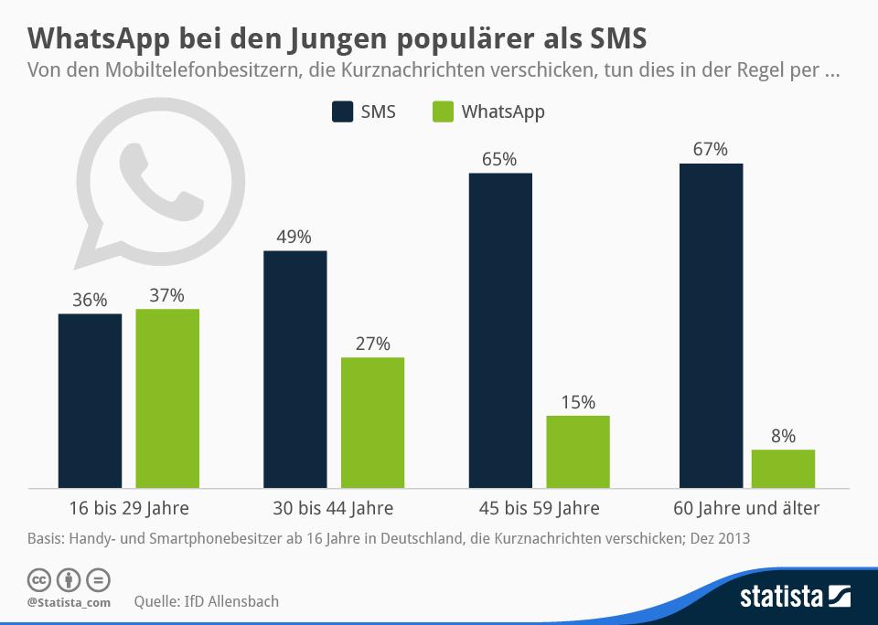 "WhatsApp ist besonders bei jungen Menschen beliebt. Ältere Semester nutzen für den Versand einer Kurznachricht lieber SMS (Grafik: <a href=\""http://de.statista.com/infografik/1800/sms-versus-whatsapp/\"" target=\""_blank\"">Statista</a>)."