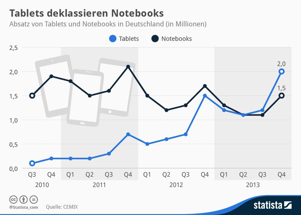 """Betrachtet man nur den Absatz von Tablets und Notebooks ist das Pendel in Deutschland schon zugunsten der Newcomer umgeschlagen. Seit Mitte 2013 werden laut <a href=\""""http://www.bvt-ev.de/bvt_cm/der_markt/cemix.php\"""" target=_blank\"""">CEMIX</a> hierzulande pro Quartal mehr Tablets als Notebooks verkauft. (Grafik: <a href=\""""http://de.statista.com/infografik/1161/absatz-von-tablets-und-notebooks-in-deutschland/\"""" target=\""""_blank\"""">Statista</a>)."""