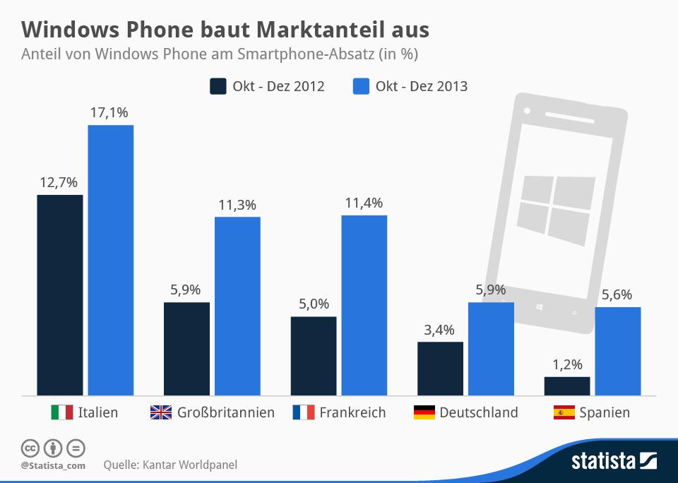 "Laut Kantar Worldpanel kann Microsoft mit Windows Phone besonders in Europa punkten. Andere Marktbeobachter (siehe nachfolgende Grafik) sehen das anders (Grafik: <a href=\""http://de.statista.com/infografik/1512/anteil-von-windows-phone-am-smartphone-absatz/\"" target=\""_blank\"">Statista</a>)."