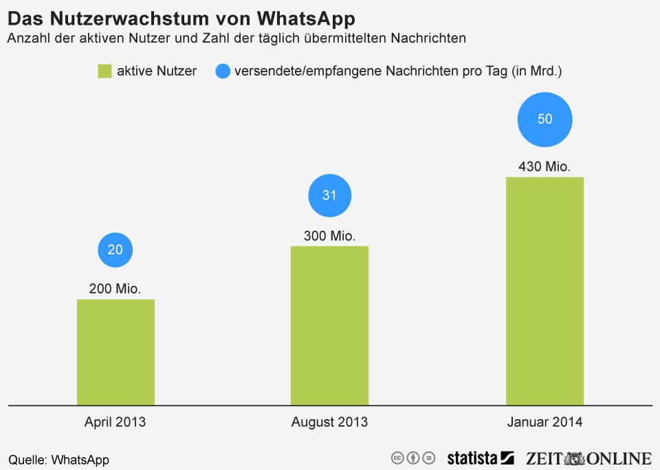 """WhatsApp: Innerhalb von neun Monaten hat sich die Anzahl übermittelter Nachrichten und aktive Nutzer mehr als veroppelt. Auf dieses starke Wachtum ist auch Facebook aufmerksam geworden und hat WhatsApp für über <a href=\""""http://www.zdnet.de/88184663/facebook-kauft-whatsapp-fuer-19-milliarden-dollar/\"""" target=\""""_blank\"""" title=\""""Facebook kauft WhatsApp für 19 Milliarden Dollar\"""">19 Millliarden Dollar</a> Anfang des Jahres gekauft (Grafik: <a href=\""""http://de.statista.com/infografik/1931/anzahl-der-aktiven-nutzer-von-whatsapp/\"""" target=\""""_blank\"""">Statista</a>)."""
