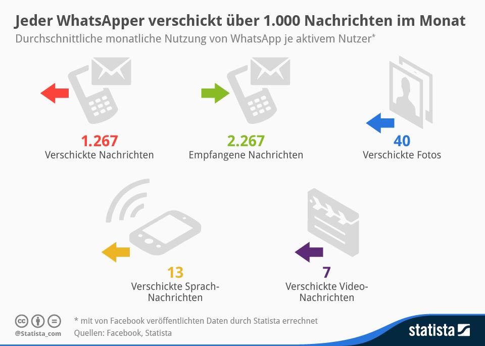"""Durchschnittlich verschickt jeder WhatsApp-Nutzer über 1000 Nachrichten pro Monat. Nachrichten mit Fotos, Videos oder Sprache sind hingegen nicht so populär (Grafik: <a href=\""""http://de.statista.com/infografik/1941/der-durchschnittliche-whatsapp-nutzer-in-zahlen/\"""" target=\""""_blank\"""">Statista</a>)"""