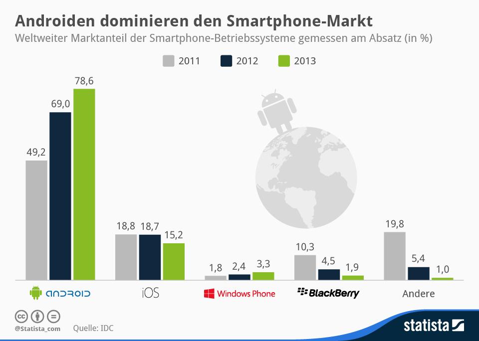 """Laut IDC erreicht Windows Phone 2013 weltweit einen Marktanteil von nur 3,3 Prozent. Damit kann es immerhin Blackberry überholen, die nur noch auf 1,9 Prozent kommen. An der Spitze liegt Android mit knapp 80 Prozent. Apple erreicht mit iOS einen Anteil von 15,2 Prozent (Grafik: <a href=\""""http://de.statista.com/infografik/1973/weltweiter-absatz-von-tablets-und-pcs/\"""" target=\""""_blank\"""">Statista</a>)."""