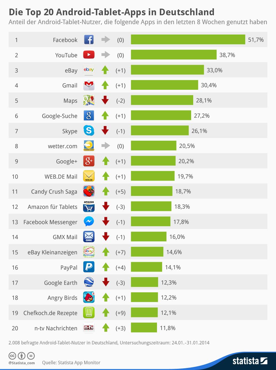 """Mit einer Nutzungsreichweite von 51,7 Prozent ist Facebook die beliebteste App, die auf Android-Tablets genutzt wird. Schon der Zweitplatzierte Youtube erreicht nur 38,7 Prozent. Mit 33 Prozent landet Ebay auf dem dritten Platz (Grafik: <a href=\""""http://de.statista.com/infografik/912/die-top-20-android-tablet-apps-in-deutschland/\"""" target=\""""_blank\"""">Statista</a>)."""