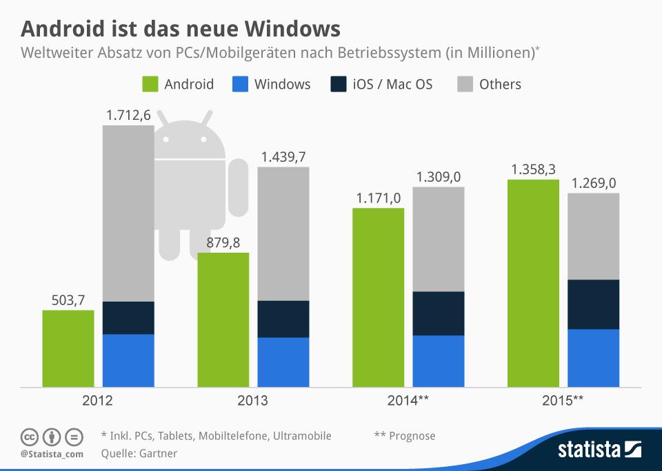 """Die Steigerungen der Absatzzahlen von Smartphones und Tablets wirkt sich auch auf die Verteilung der Betriebssysteme aus. Microsoft spielt im Mobilbereich derzeit keine relevante Rolle und daher verwundert es auch nicht, dass Gartner Android für das Jahr 2015 als dominierendes System sieht.  (Grafik: <a href=\""""http://de.statista.com/infografik/1756/weltweiter-absatz-von-pcs-und-mobilen-geraeten/\"""" target=\""""_blank\"""">Statista</a>)."""
