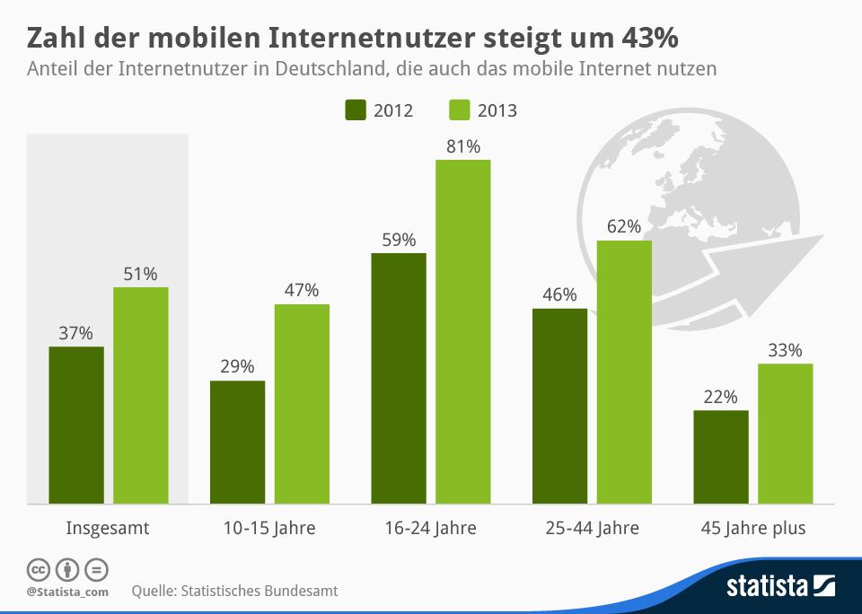 """Die Zahl der mobilen Internet-Nutzer ist in Deutschland 2013 um 43 Prozent gestiegen. (Grafik: <a href=\""""http://de.statista.com/infografik/1984/mobile-internetnutzer-in-deutschland/\"""" target=\""""_blank\"""">Statista</a>)"""