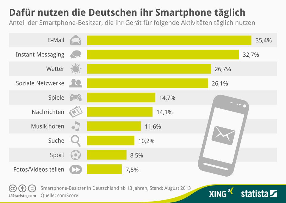 """In Deutschland wird das Smartphone hauptsächlich für E-Mail und Instant Messaging genutzt. Wetterdaten und Soziale Netzwerke folgen auf den Plätzen drei und vier. Erst dann folgen Spiele, Nachrichten und Musik hören. Suche, Sport und Fots/Video teilen komplettieren die Rangliste der Top-10-Aktivitäten (Grafik: <a href=\""""http://de.statista.com/infografik/2009/wofuer-smartphones-in-deutschland-taeglich-genutzt-werden/\"""" target=\""""_blank\"""">Statista</a>)."""
