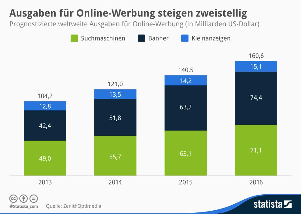 """Die Mobile Revolution beeinflusst auch die Werbewirtschaft. Die Ausgaben für mobiel Werbung sollen in den nächsten Jahren zweistellig wachsen (Grafik: <a href=\""""http://de.statista.com/infografik/2104/prognostizierte-ausgaben-fuer-online-werbung/\"""" target=\""""_blank\"""">Statista</a>)"""