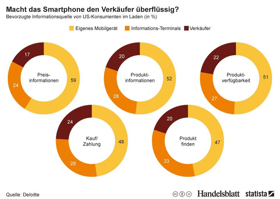 """Laut einer Studie von Deloitte ist das Smartphone beim Kauf eines Produkts deutliche wichtiger als Verkäufer oder Infoterminsals (Grafik: <a href=\""""http://de.statista.com/infografik/2197/bevorzugte-informations-quelle-von-us-konsumenten-im-laden/\"""" target=\""""_blank\"""">Statista</a>)."""