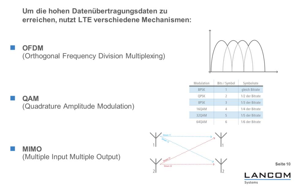 """Wie schon beim WLAN, so hat auch beim Mobilfunk ein raffinierter Mix aus OFDM, QAM und MIMO den effektiven Datendurchsatz erheblich gesteigert (Grafik: LANCOM Systems). <br> <a href=\""""http://www.zdnet.de/88132147/lte-warum-kommen-keine-100-mbits-einflussfaktoren-der-4g-surfgeschwindigkeit/\"""" title=\""""Zum Artikel: LTE: Warum kommen keine 100 Megabit/s?\"""">Zum Artikel: LTE: Warum kommen keine 100 Megabit/s?</a>"""