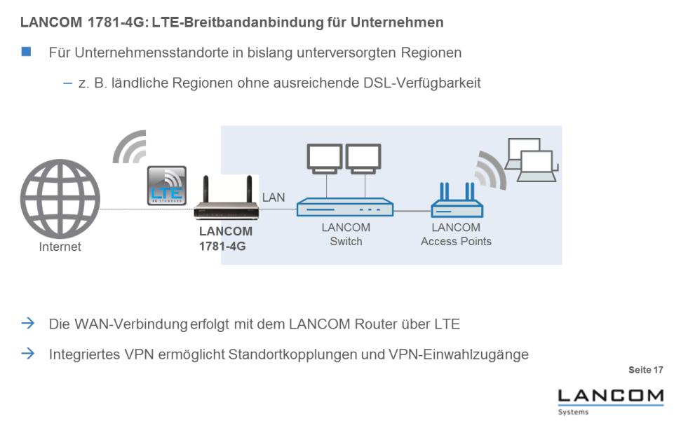 """Ein LTE-Router schafft das Internet per LTE-Funk über die Luft heran und verteilt es in der Firma dann oft per LAN und WLAN an die einzelnen Verbraucher weiter (Grafik: LANCOM Systems). <br> <a href=\""""http://www.zdnet.de/88132147/lte-warum-kommen-keine-100-mbits-einflussfaktoren-der-4g-surfgeschwindigkeit/\"""" title=\""""Zum Artikel: LTE: Warum kommen keine 100 Megabit/s?\"""">Zum Artikel: LTE: Warum kommen keine 100 Megabit/s?</a>"""