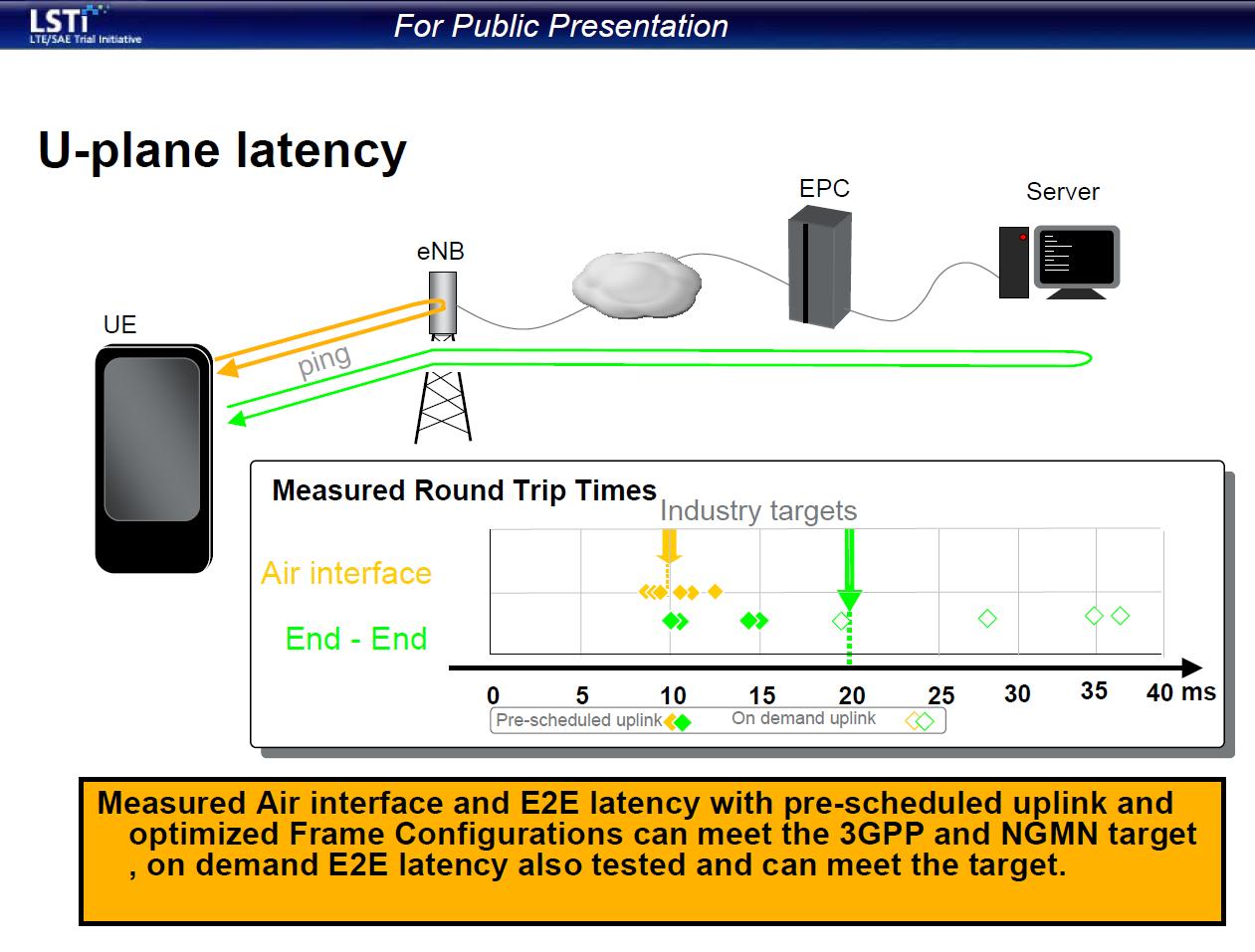 """Die Pingzeit der reinen Luftstrecke vom LTE-Handy zur LTE-Basisstation und wieder zurück kann in optimalen Fällen um die 10 Millisekunden liegen. Die komplette Rundreisezeit eines Datenpaketes vom Endgerät zu einem entfernten Server im Internet und wieder zurück zum Endgerät kann im besten Falle bei 20 Millisekunden liegen (Grafik: LSTI-Forum). <br> <a href=\""""http://www.zdnet.de/88132147/lte-warum-kommen-keine-100-mbits-einflussfaktoren-der-4g-surfgeschwindigkeit/\"""" title=\""""Zum Artikel: LTE: Warum kommen keine 100 Megabit/s?\"""">Zum Artikel: LTE: Warum kommen keine 100 Megabit/s?</a>"""