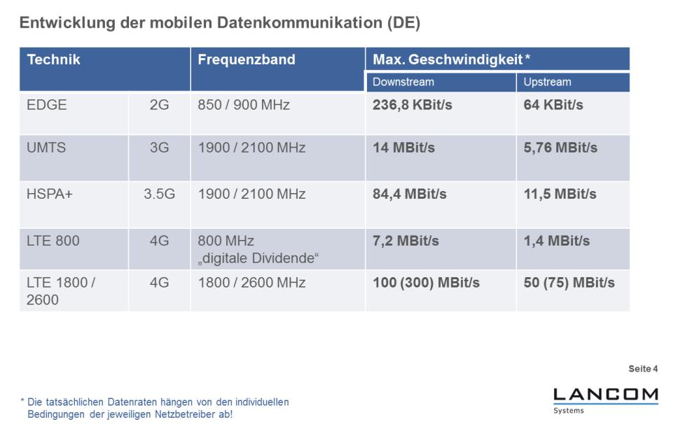 """Der LTE-Router """"LANCOM 1781-4G"""" versteht alle deutschen Mobilfunknetze und kann sich auf alle Geschwindigkeiten einstellen (Grafik: LANCOM Systems). <br> <a href=\""""http://www.zdnet.de/88132147/lte-warum-kommen-keine-100-mbits-einflussfaktoren-der-4g-surfgeschwindigkeit/\"""" title=\""""Zum Artikel: LTE: Warum kommen keine 100 Megabit/s?\"""">Zum Artikel: LTE: Warum kommen keine 100 Megabit/s?</a>"""