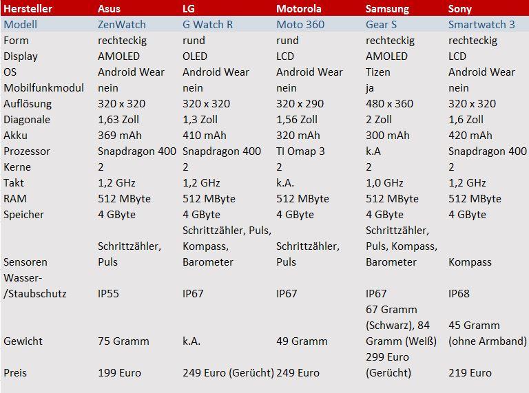 Asus, LG, Motorola, Samsung und Sony haben zur IFA neue Smartwatch-Modelle angekündigt. Am günstigsten ist die ZenWatch von Asus, die viele auch für die eleganteste Variante halten. Aber auch die G Watch R von LG, die Moto 360 von Motorola und die Gear S von Samsung wissen durchaus zu gefallen. Lediglich die Sony Smartwatch 3 sieht ein wenig so aus, als sei sie bereits im letzten Jahr vorgestellt worden.</br> Damals war den Smartwatches ihre Verwandtschaft zur Computertechnologie anzusehen. Inzwischen orientieren sich die meisten Hersteller jedoch am klasssichen Uhren-Design.</br> In puncto Ausstattung gibt es hingegen große Unterschiede. Während LG und Samsung einen Höhenmesser in ihren Modellen verbaut haben, muss man bei allen anderen Modellen darauf verzichten. Ausgerechnet die Gear S, die als einzige Uhr auch ein Mobilfunkmodul beherbergt, verfügt über den schwächsten Akku. Hier haben Sony und LG deutlich mehr zu bieten: Statt einer Kapazitä von 300 mAh (Gear S) bieten die Modelle von LG und Sony 400 und 420 mAh. Wie lange dies ausreicht, kann erst ein Test zeigen. Sämtliche Modelle sollen in Kürze verfügbar sein.