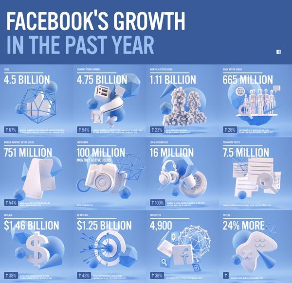 Die Zahlen aus dem 4. Quartal 2013, die Facebook kürzlich veröffentlichte, sprechen für sich: 2,6 Milliarden Dollar setzte das Unternehmen um. Das bedeutet eine Steigerung von 63 Prozent. Grund für die Entwicklung sind die steigenden Werbeeinnahmen, vor aus dem Mobilgeschäft. Sie wuchsen um 76 Prozent auf 2,3 Millionen Dollar (Bild: Facebook).